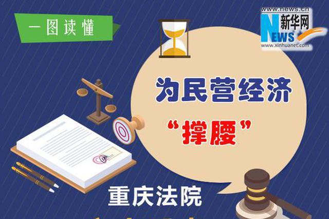 """为民营经济""""撑腰"""" 重庆法院划了六个重点"""