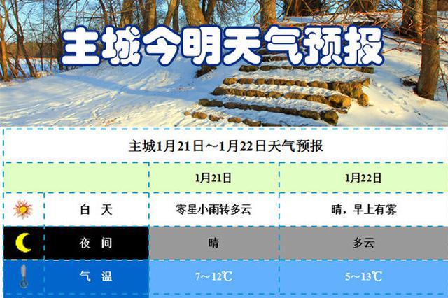 重庆明起放晴多地迎阳光 最低气温-2℃仍需注意保暖