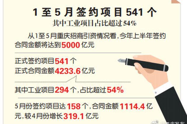 重庆上半年招商引资态势整体向好