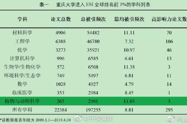 重庆大学进入ESI全球排名前1% 学科数首次增至9个
