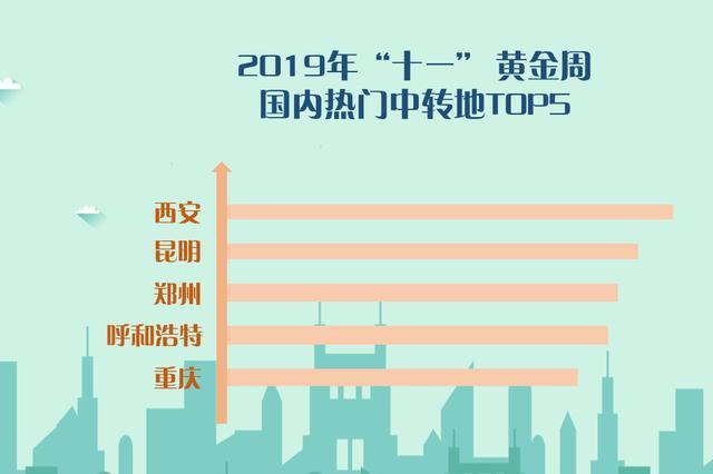 看过来!重庆再次入选国庆长假国内十大热门目的地