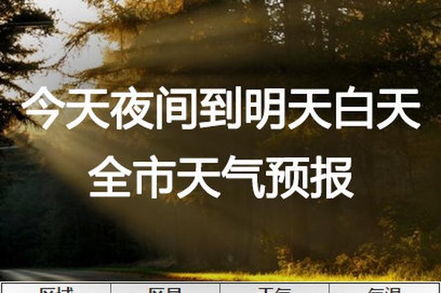 重庆今天可能会出太阳 最高气温23℃