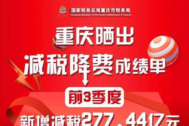 """重庆晒出减税降费""""成绩单"""":前三季度新增减税277.44亿元"""