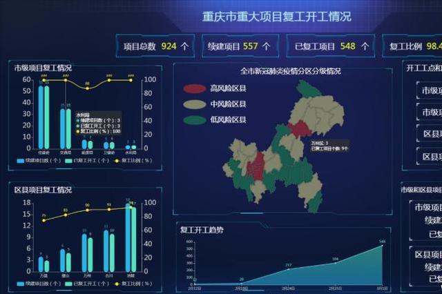 重庆市2020年重大建设项目总投资约2.7万亿元