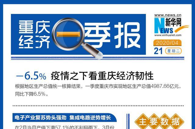 一季度重庆地区生产总值4987.66亿元 同比下降6.5%
