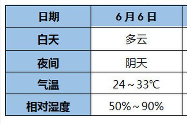 今日重庆最高34℃ 明日雨水来