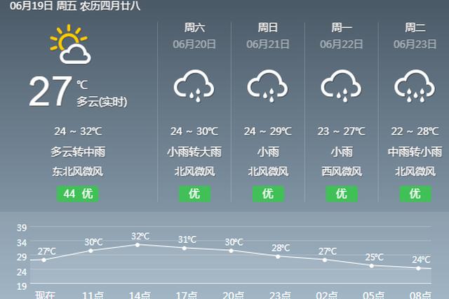 重庆天气:今日白天大部无雨 夜间开启新一轮降雨