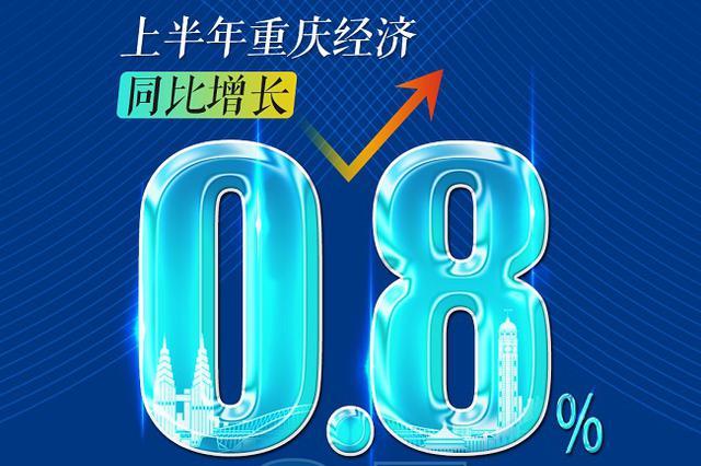 重庆上半年地区生产总值逾11209亿元 同比增长0.8%