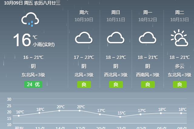 阳光还需要再等等!未来几天大部地区阴有零星小雨
