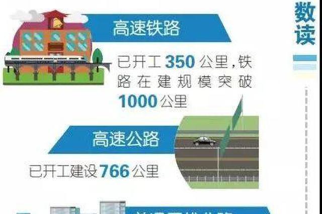 重庆交通建设三年行动计划已累计完成投资81%