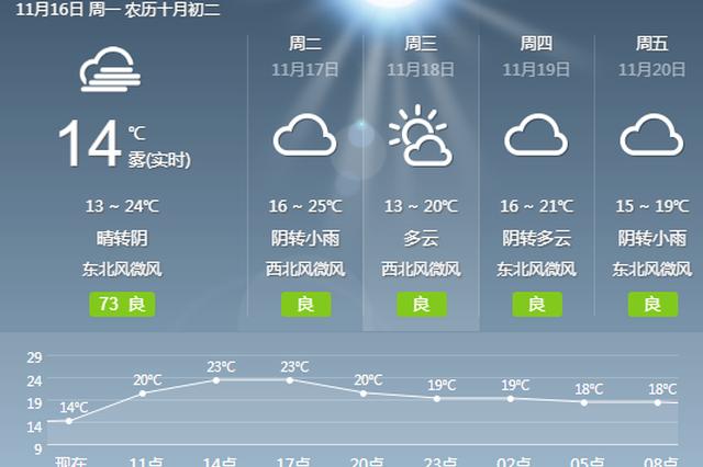 阳光暂停!重庆明起开启阴雨模式 各地将陆续迎降雨