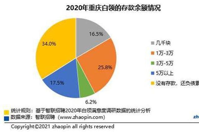 2020年重庆白领超3成处于负债状态 超4成受失眠困扰
