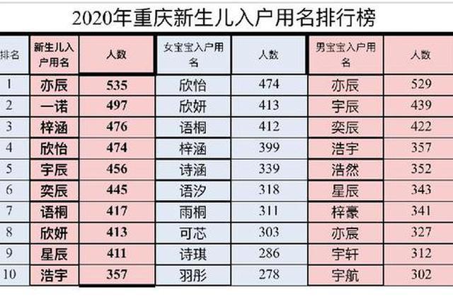 """2020年重庆新生儿爆款名字出炉 """"亦辰""""排名第一"""