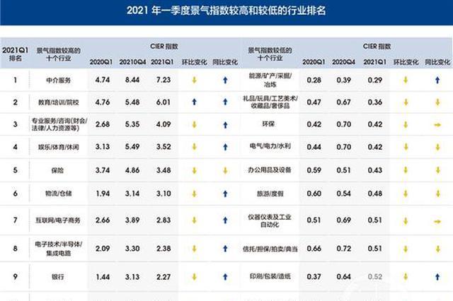 机构发布一季度就业市场景气报告 中介服务居榜首