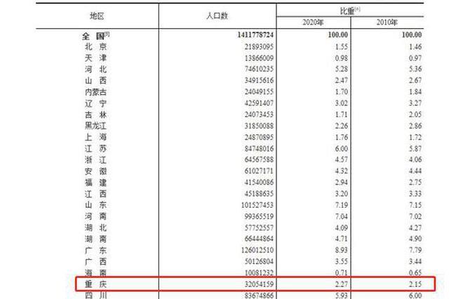 重庆最新人口数32054159人 60岁及以上人口为21.87%