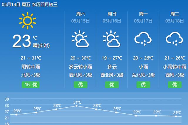 重庆未来三天雨水仍是主角 最高气温30℃