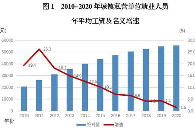2020年重庆城镇私营单位就业人员年平均工资为55678元