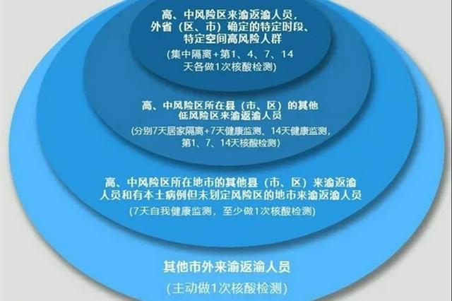 重庆疾控:哈尔滨市重点地区来渝返渝人员需及时开展健康排查