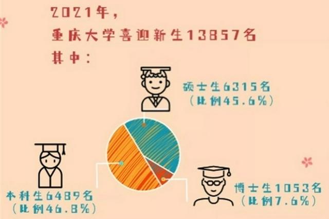 重庆大学新生大数据出炉!最小博士竟然是00后