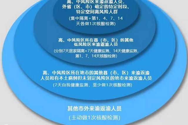 重庆疾控:宁夏、河北部分地区来渝返渝人员需及时开展健康排