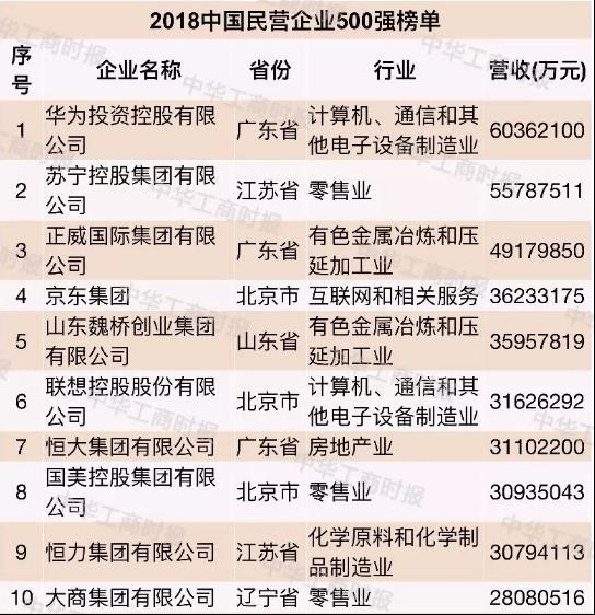 图:2018中国民营企业500强榜单公布