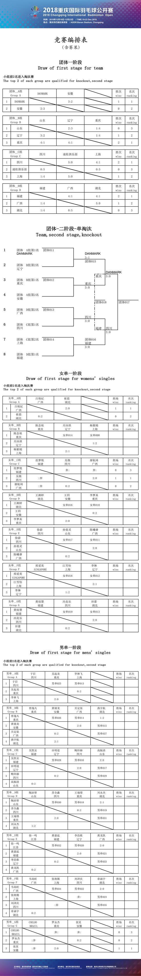 2018重庆羽毛球公开赛最新赛果(12月21日)