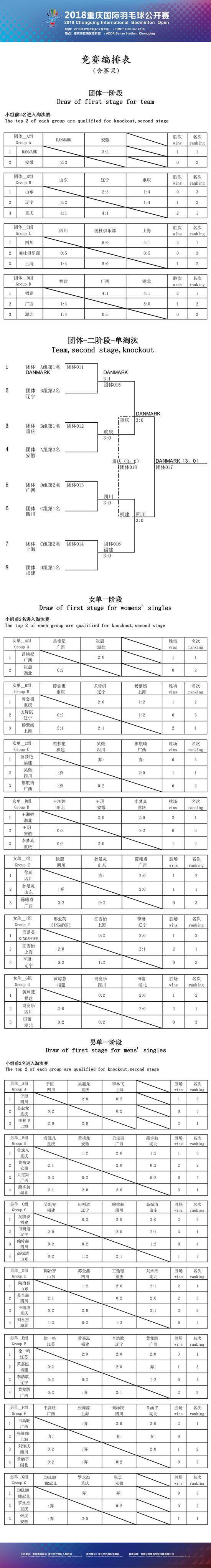 2018重庆国际羽毛球公开赛最新赛果(12月22日)