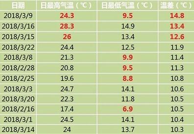 主城2月14日至3月25日温差在10℃以上的日期统计。