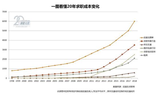 简历交通成本增幅缓慢,租房成为求职成本第三大开销