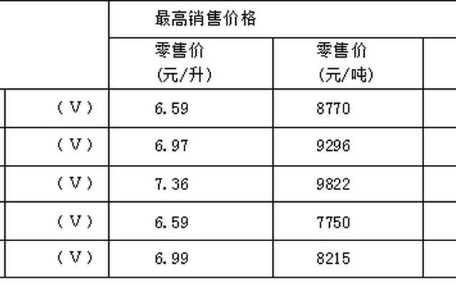 重庆油价迎来年内首降 明起加一箱油将节省6.5元钱