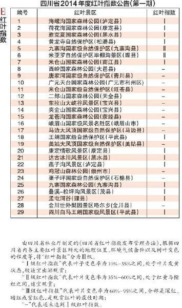 四川省2014年度红叶指数公告