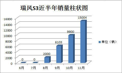 瑞风s3近半年销量柱状图