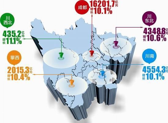 四川五大经济区2013年经济总量