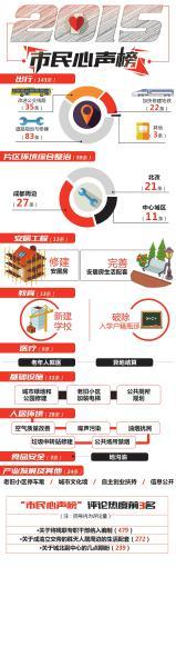 数据来源:成都市政府官网制图姜宣凭