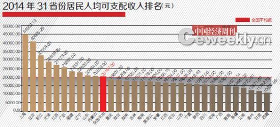 gdp含金量排名_2012年全国GDP含金量大排名 江苏仅列第19位