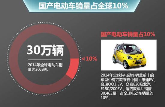 国产电动车销量占全球10%-全球10大电动车销量排行榜 中国占四席高清图片