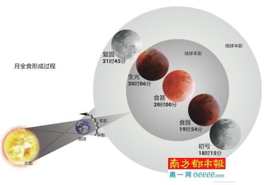 月全食形成过程