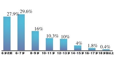 首次触网年龄,江苏娃7岁以前触网比例达57.5%