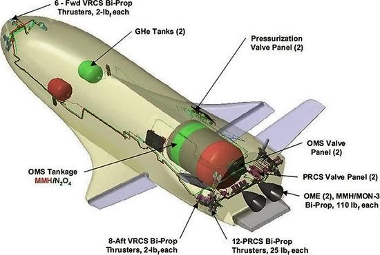 图4.X-37B结构示意图,前后各有侧推进器,尾部为主发动机,使用肼燃料作为动力