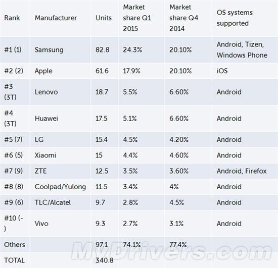 智能手机大排行:WP 1%都算不上啊!