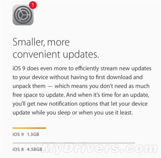 拯救16GB!iOS 9安装空间暴降竟是这样的