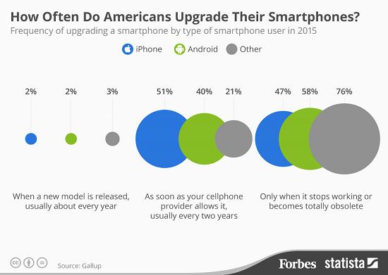 国人一年一换iPhone 很夸张?美国人做不到