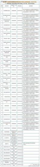 【职业资格再取消】67项职业资格取消名单 这些证不必再考了!(附:完整名单)