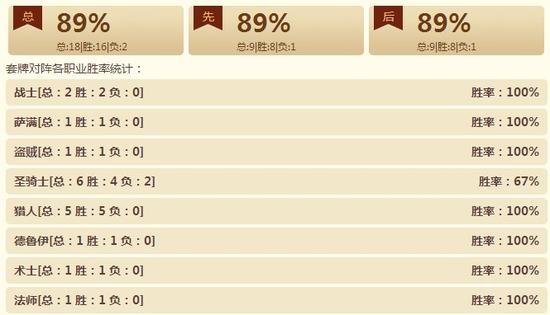 TGT:传说级别89%胜率咆哮德构筑心得