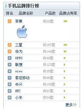 與蘋果三星爭高端市場 小米失敗后華為能贏嗎?