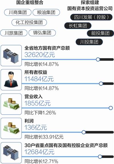 四川国企改革分类名单出炉
