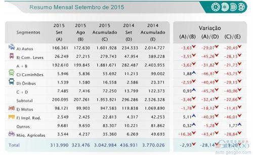 巴西9月乘用车销量跌三成 力帆下滑12%