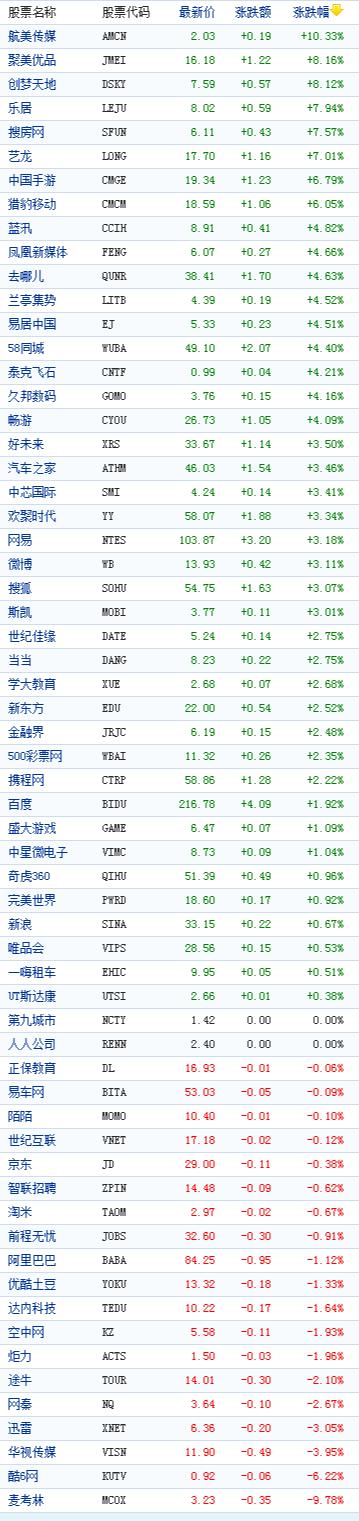 中国概念股周一收盘多数上涨 聚美优品涨8%