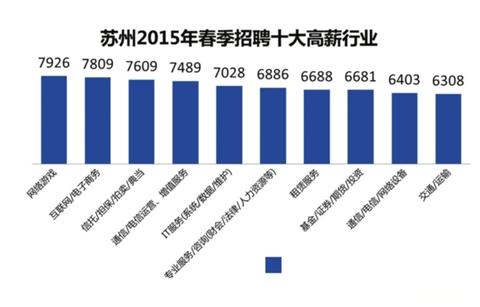 苏州白领平均月薪6487元 网络游戏业7926元居首