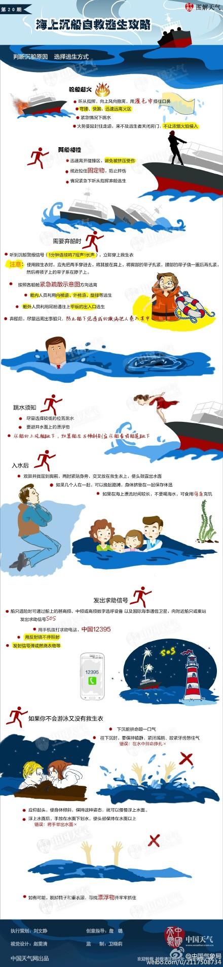 海上沉船自救逃生攻略
